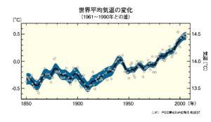 世界平均気温グラフ画像